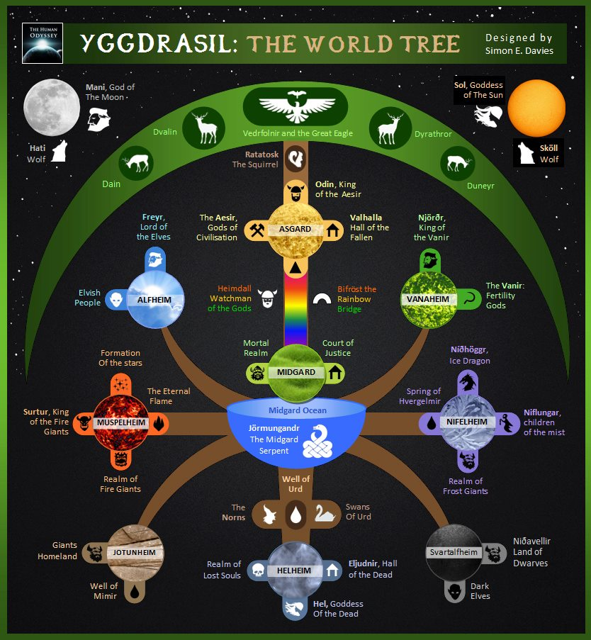 Yggdrasil. Photo credit: Ancient-code.com/ivanpetricevic